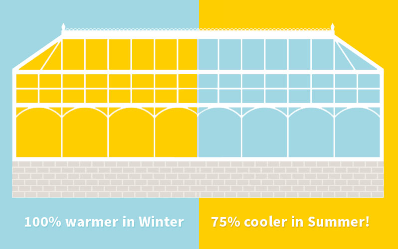 Benefits of the Conservatory Roof Insulation System