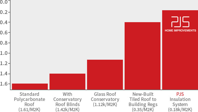 How The Conservatory Roof Insulation System Work